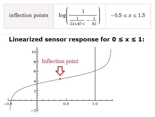 Plot of linearized sensor response between 0 and 1